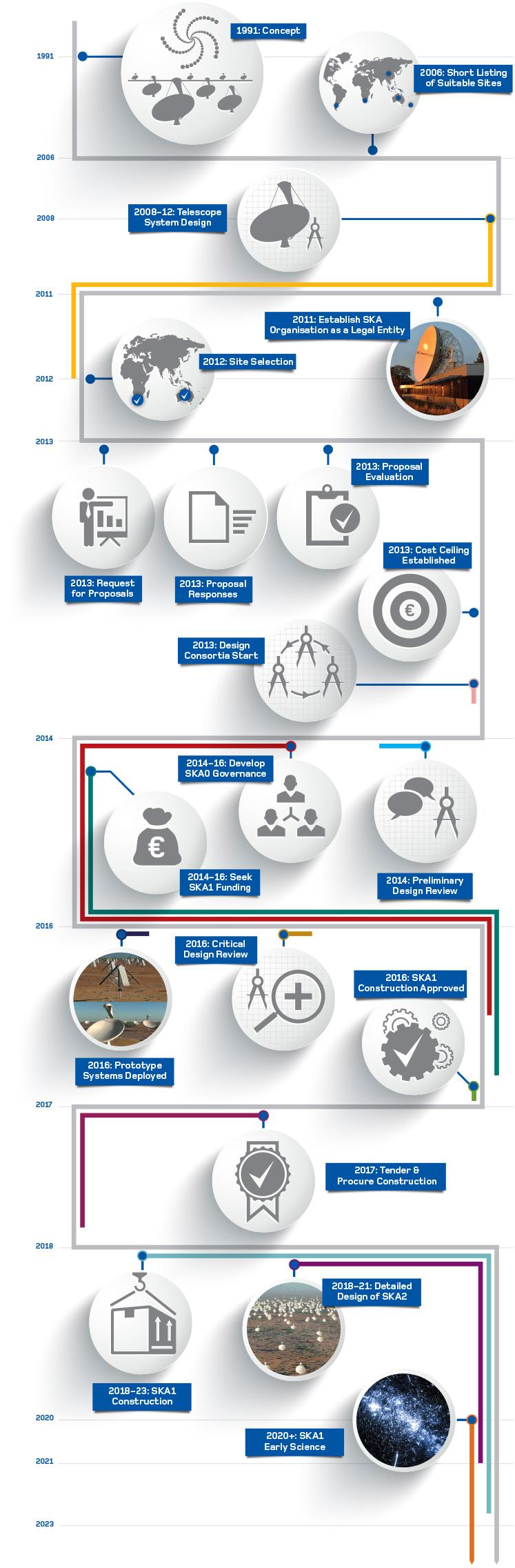 PPA 10200 - SKA-infographic2